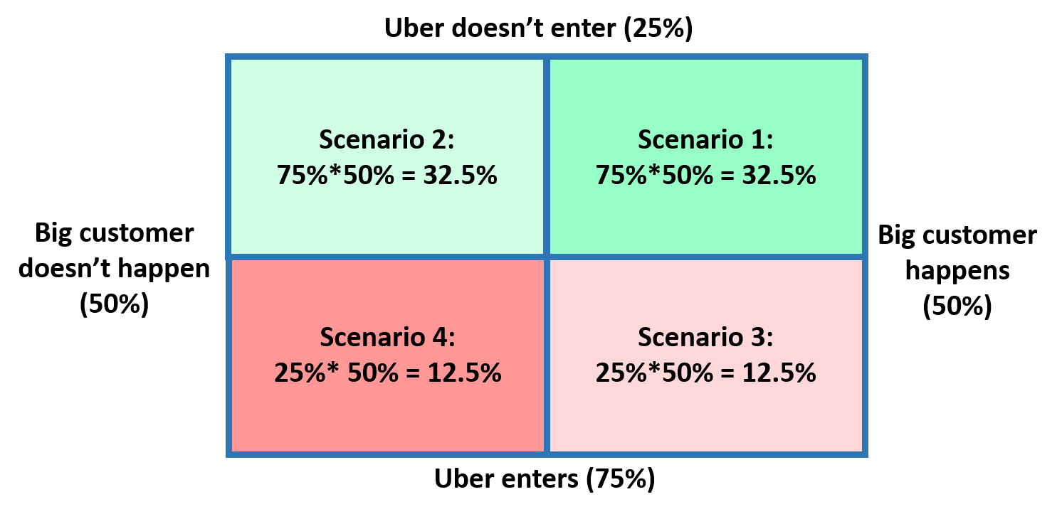 scenario planning for apple You need scenario planning a key to a successful business plan about 10 years later the big winner is apple, which used scenario planning.