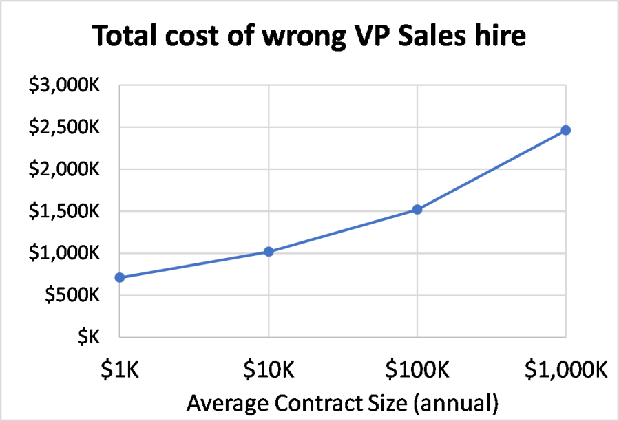 cost - When Not to Hire Your VP Sales